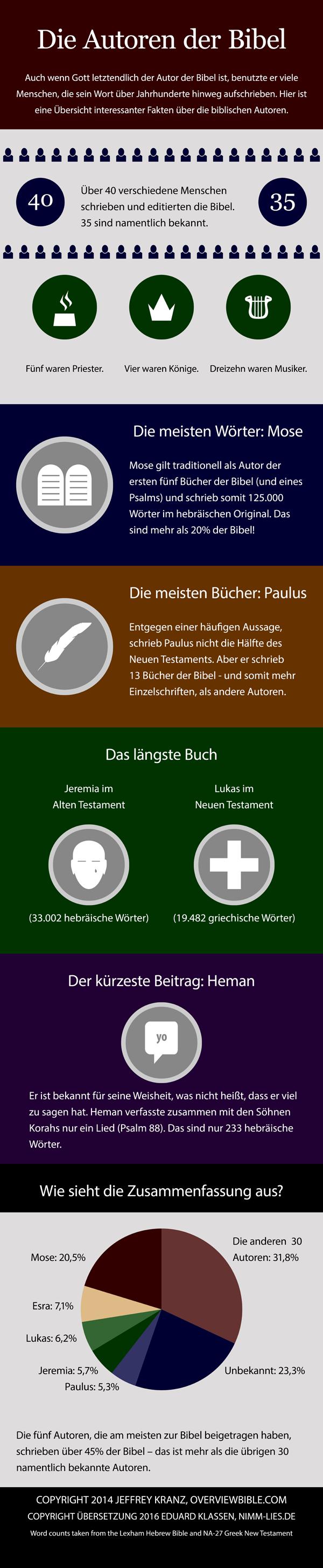 Autoren der Bibel - Infografik