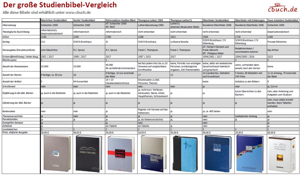 www.cbuch.de Studienbibeln Vergleich